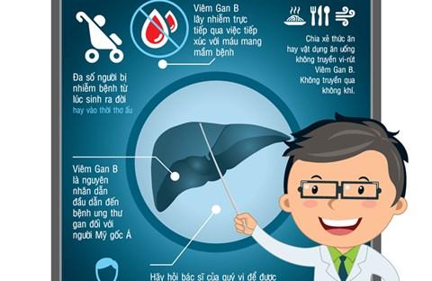 Hiểu biết hơn về viêm gan B
