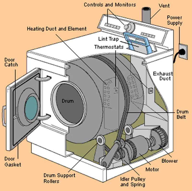 Máy giặt và máy sấy hoạt động ra sao - 4
