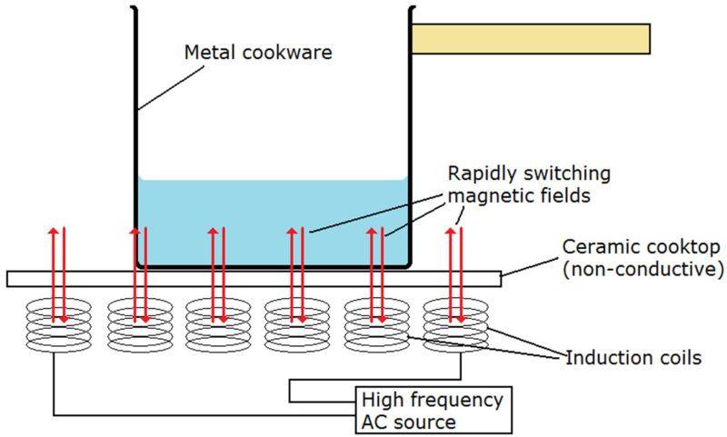 Bếp cảm ứng điện từ hoạt động ra sao? - 2