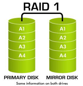 Tìm hiểu chung về các loại RAID lưu trữ - 2