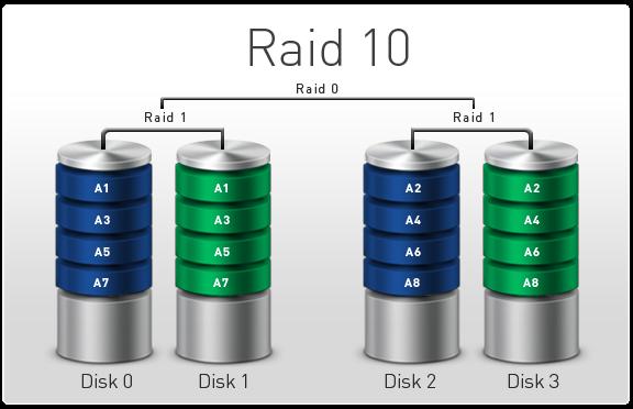 Tìm hiểu chung về các loại RAID lưu trữ - 3