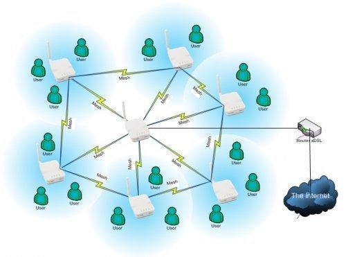 Mesh Wi-Fi là gì? Ưu và nhược điểm - 2
