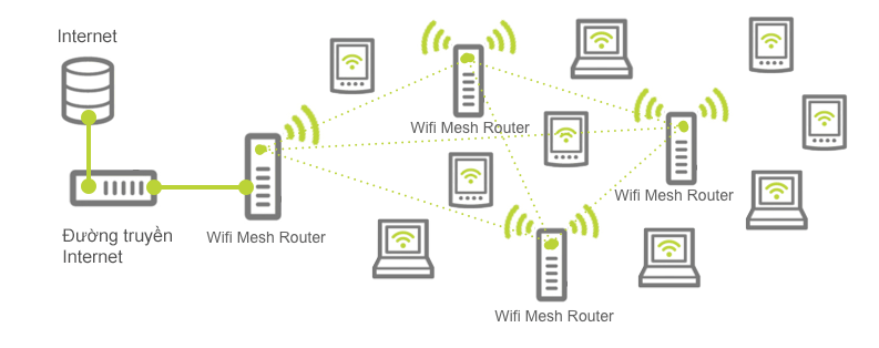 Mesh Wi-Fi là gì? Ưu và nhược điểm - 3