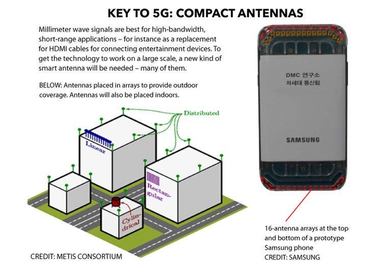 5G đã sẵn sàng, 5 đặc điểm bạn nên biết về nó - 3