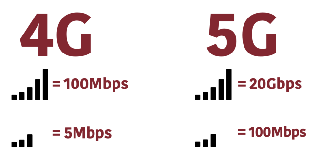 5G đã sẵn sàng, 5 đặc điểm bạn nên biết về nó - 1