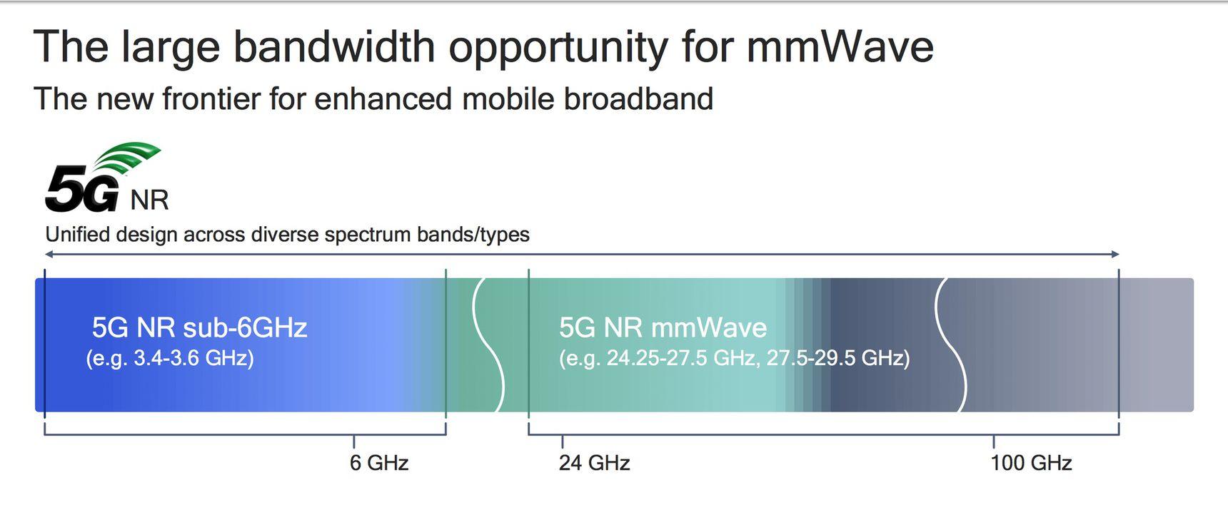 Thế hệ mạng 5G: những điều cơ bản mà anh em cần biết - 3