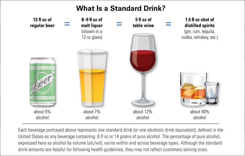 Tại sao bị say rượu? - 2