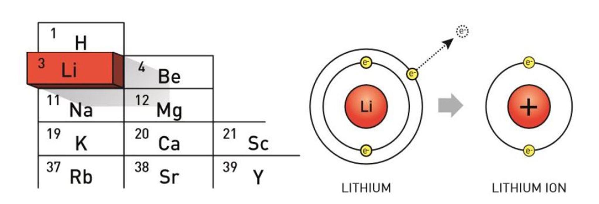 Pin điện lithium-ion hoạt động ra sao? - 3