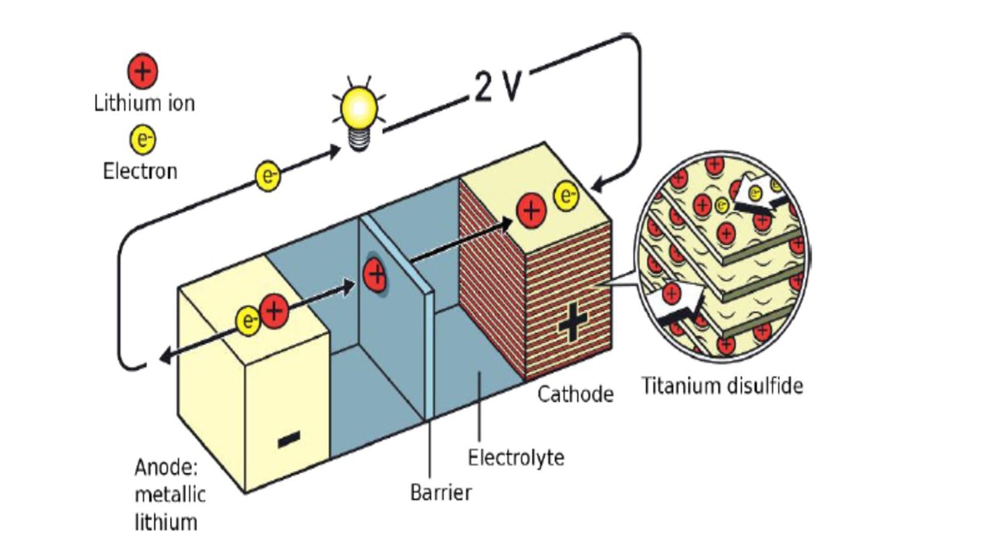 Pin điện lithium-ion hoạt động ra sao? - 4