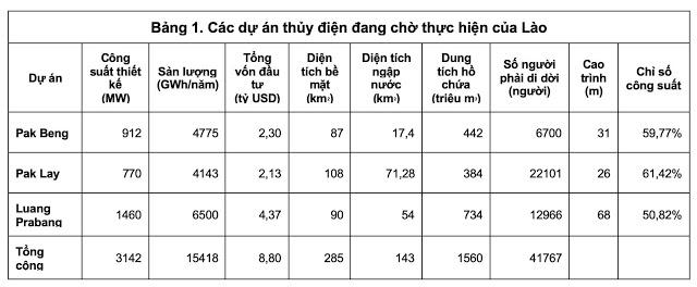 Điện mặt trời Nam Ngum có thể thay thế Thủy điện trên dòng Mekong ở Lào? - 4