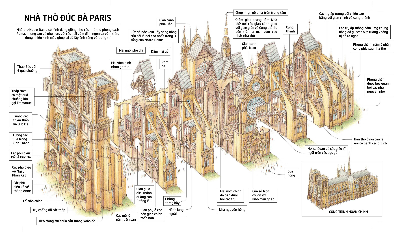 Một số điều có thể bạn chưa biết về Nhà thờ Đức Bà Paris - 12