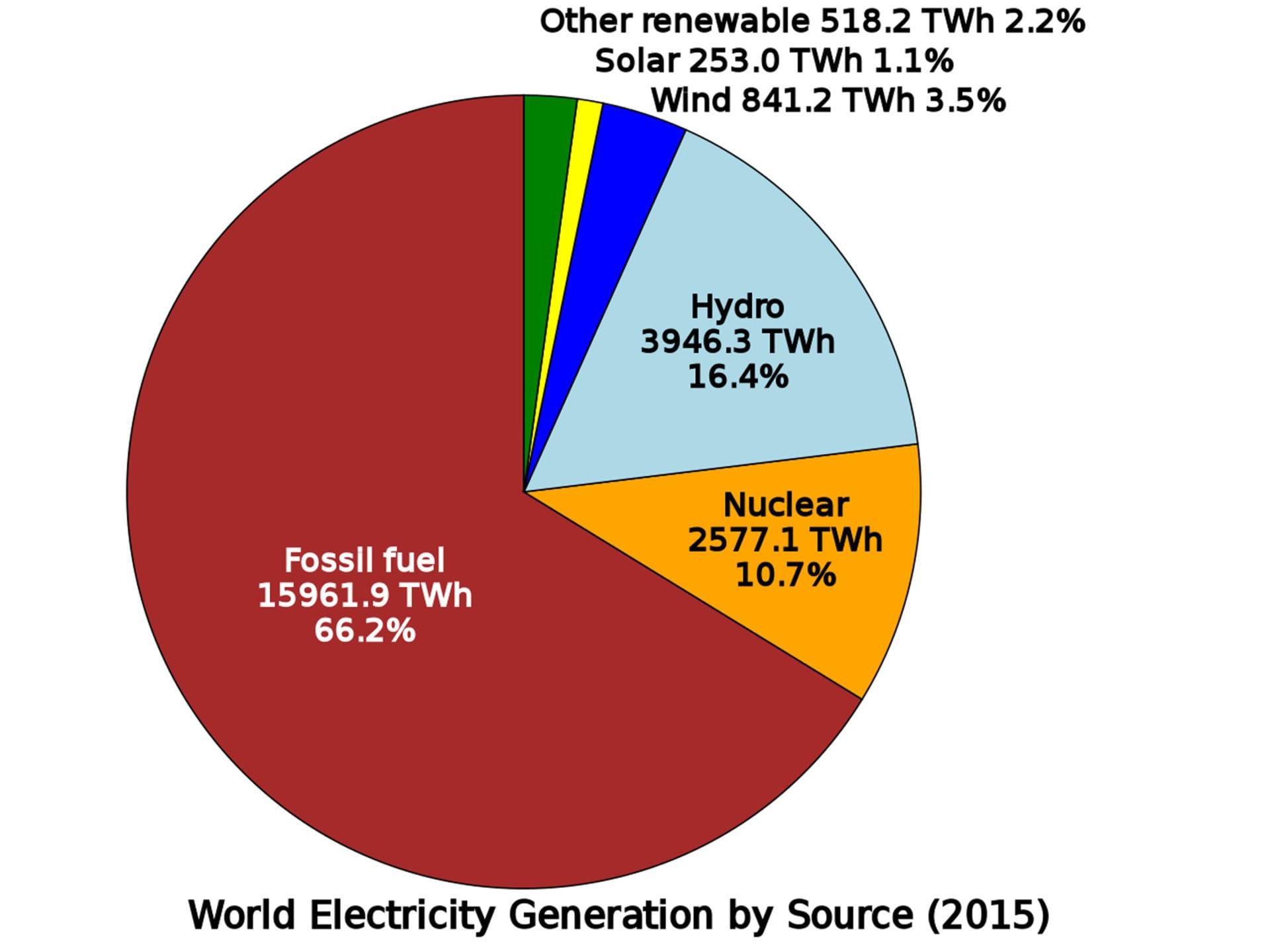 Năng lượng hóa học, năng lượng điện, và năng lượng hạt nhân là gì? - 3