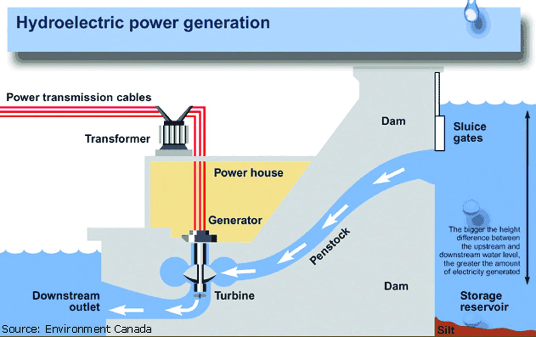 Năng lượng hóa học, năng lượng điện, và năng lượng hạt nhân là gì? - 2